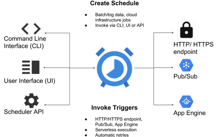 Google launches Cloud Scheduler, a managed cron service