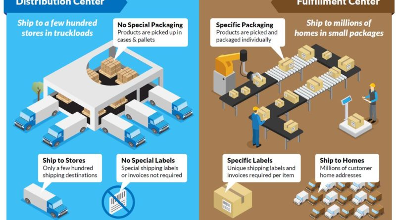 How Amazon took 50% of the e-commerce market and what it means for the rest of us