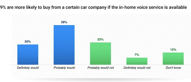 3-in-5 Consumers Want the Same Voice Assistant in the Car as in the Home – New Amazon and JD Power Study