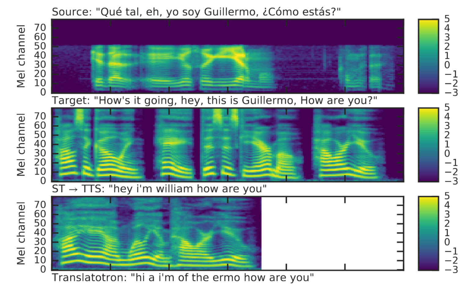 Google's Translatotron converts one spoken language to another, no text involved