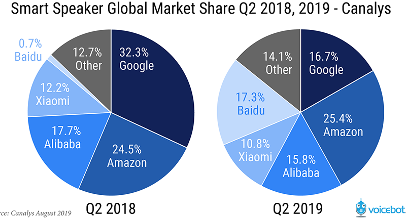 Google's Smart Speaker Sales Decline in Q2 2019, Falls Behind Baidu While Device Shipments Rise 55 Percent Globally