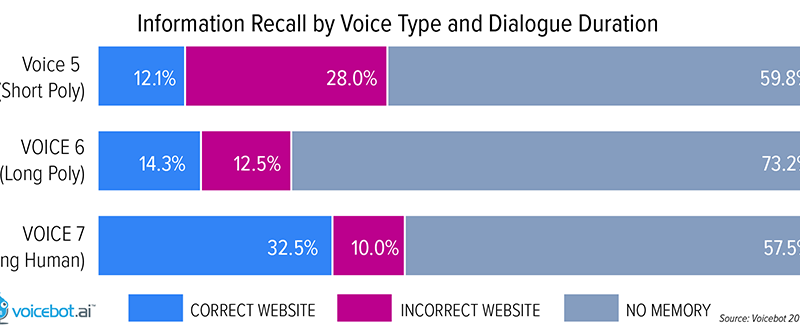 Correct Call-to-Action Recall by Users is Twice as High for Human Voices as Synthetic for Voice Apps