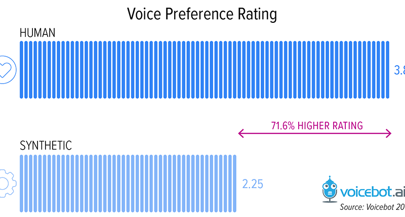 New Report Says Consumers Have 71% Preference for Human Over Robot Voices for Voice Assistant User Experience