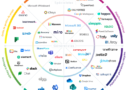 Panorama de l'offre du logiciel collaboratif